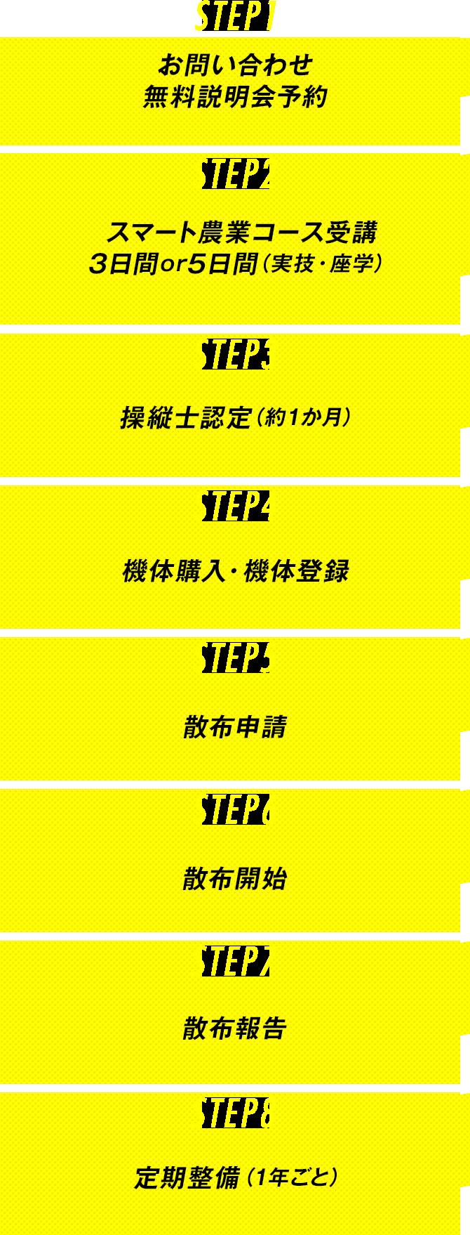 STEP1 お問い合わせ 無料説明会予約 STEP2 スマート農業コース受講3日間or5日間(実技・座学) STEP3 操縦士認定(約1か月)STEP4 機体購入・機体登録  STEP5 散布申請 STEP6 散布開始 STEP7 散布報告 STEP8 定期整備(1年ごと)